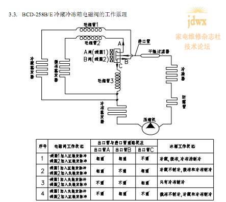 电磁阀b   有-50v直流脉冲信号,而a阀没有正负脉冲,根据原理图,线圈1图片